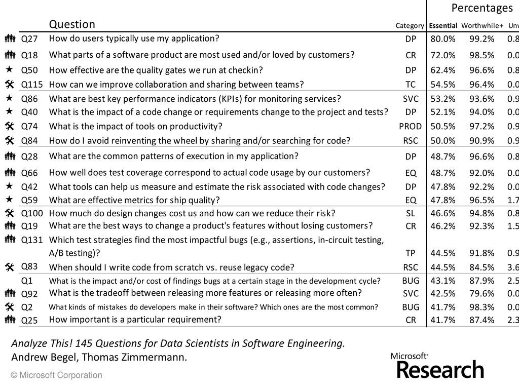 © Microsoft Corporation Percentages Question Ca...