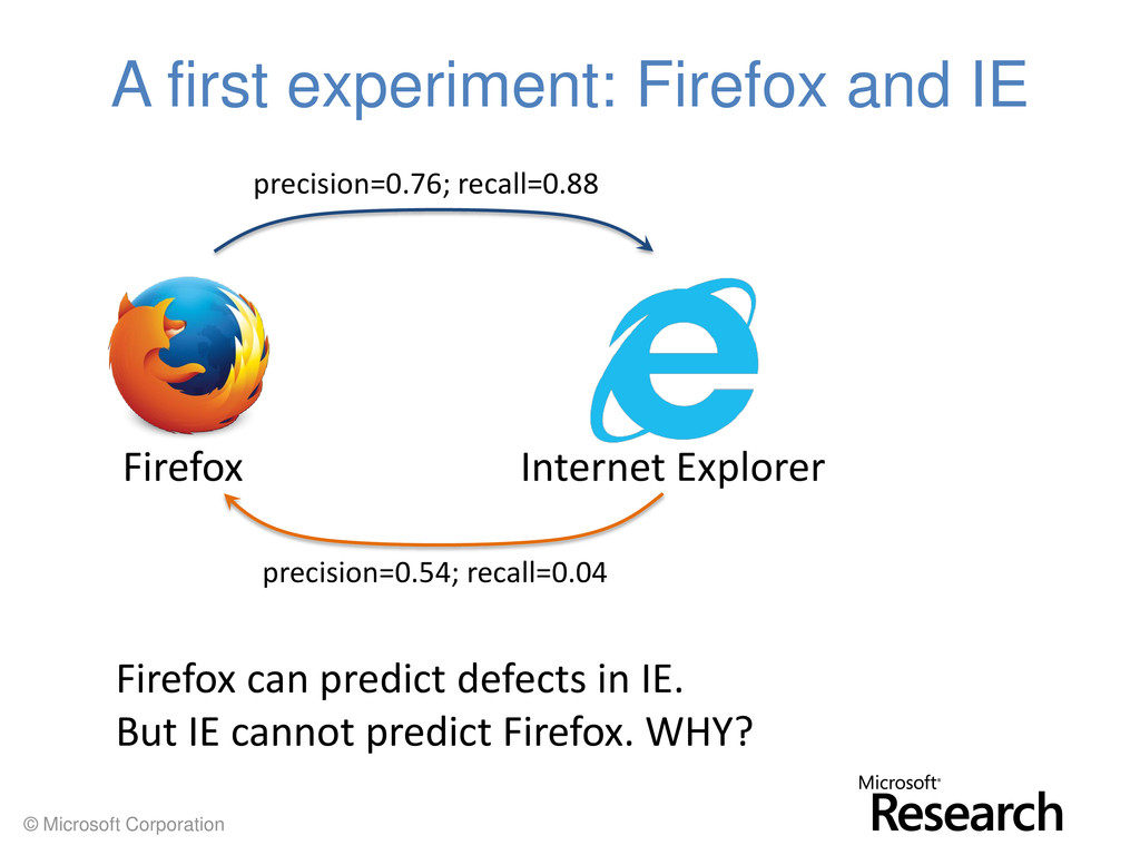 © Microsoft Corporation A first experiment: Fir...
