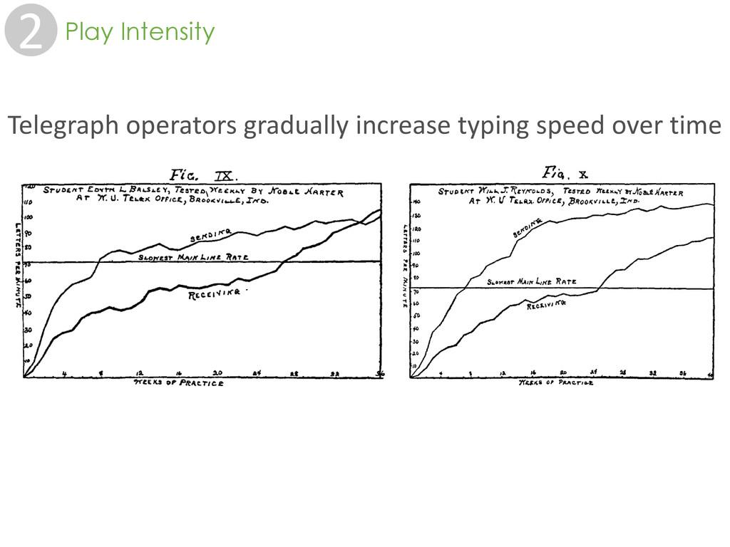 2 Play Intensity Telegraph operators gradually ...