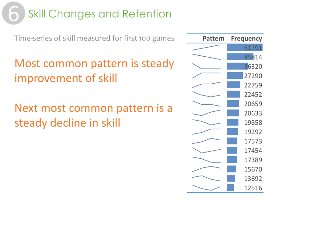 Time-series of skill measured for first 100 gam...