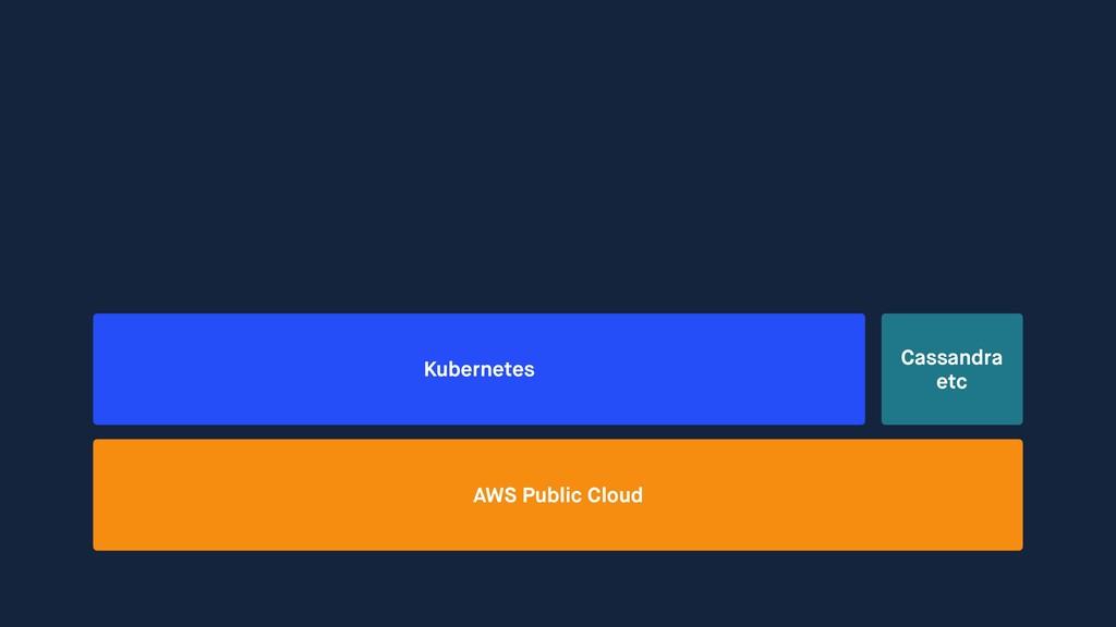 AWS Public Cloud Cassandra etc Kubernetes