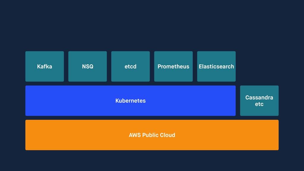 AWS Public Cloud Kafka etcd Cassandra etc Elast...