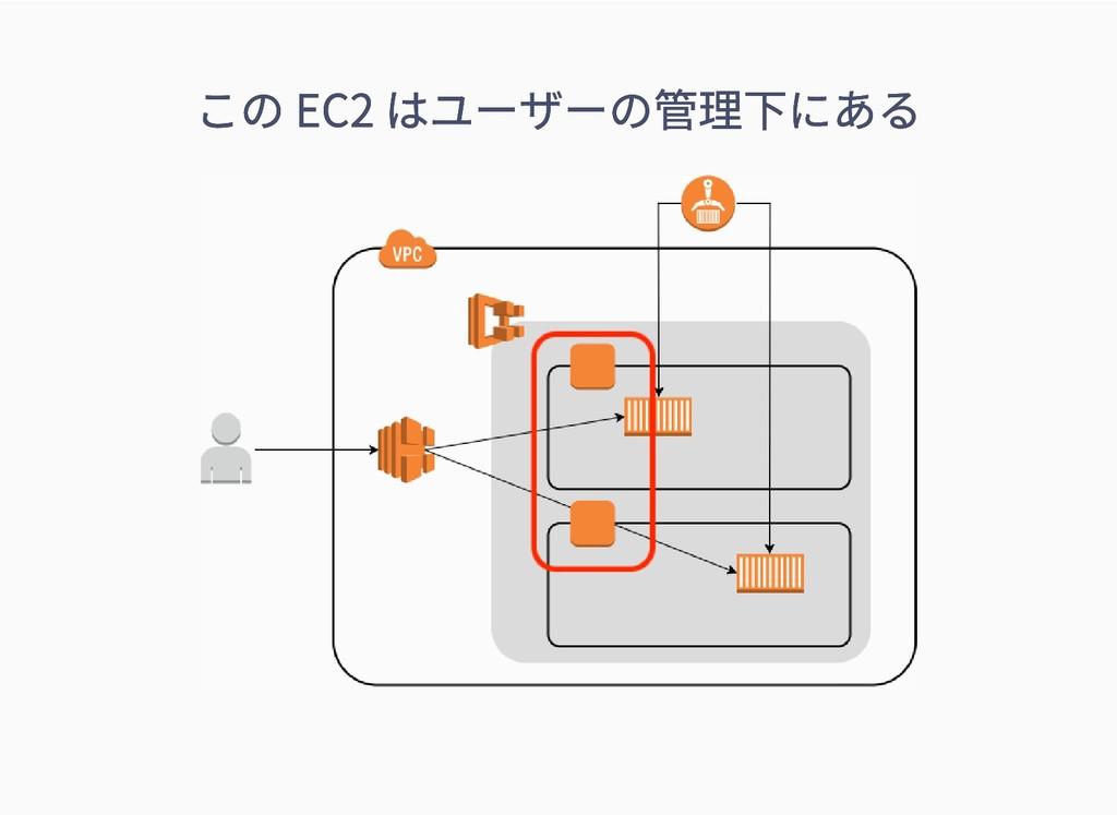 この EC2 はユーザーの管理下にある この EC2 はユーザーの管理下にある