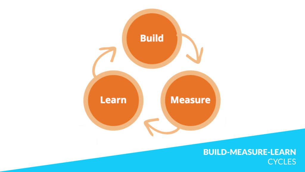 BUILD-MEASURE-LEARN CYCLES