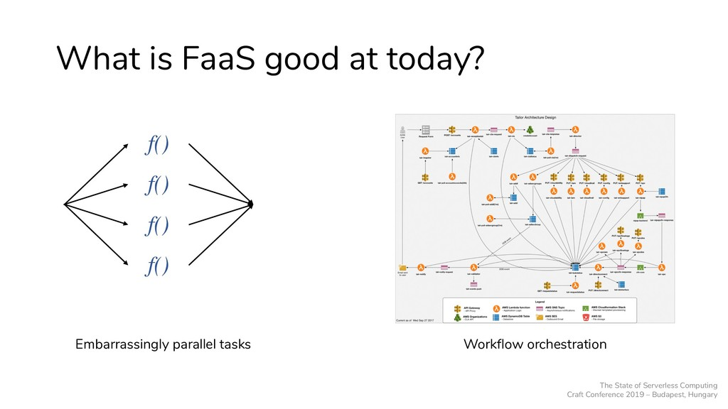 What is FaaS good at today? f() f() f() f() Emb...