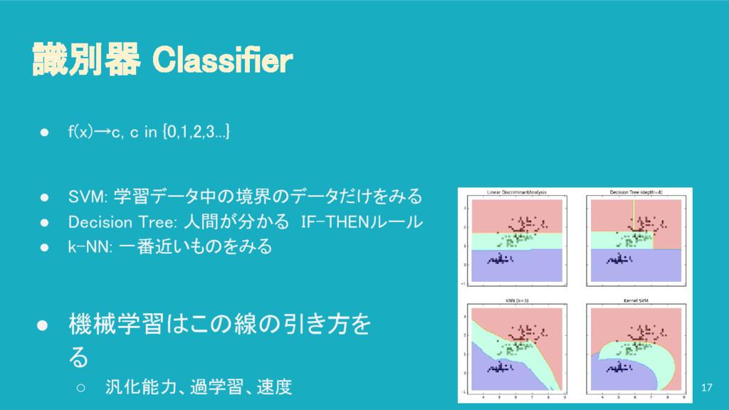 識別器 Classifier ● f(x)→c, c in {0,1,2,3...} ● SV...