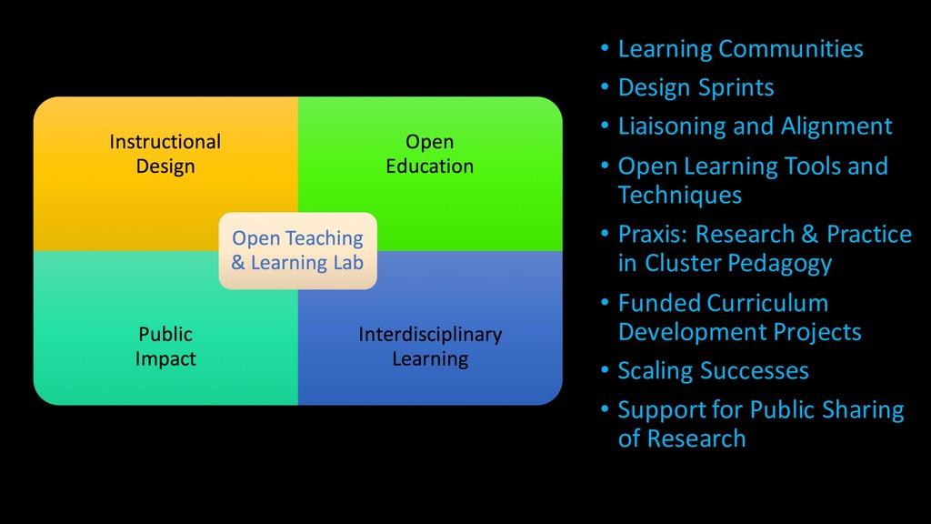 • Learning Communities • Design Sprints • Liais...