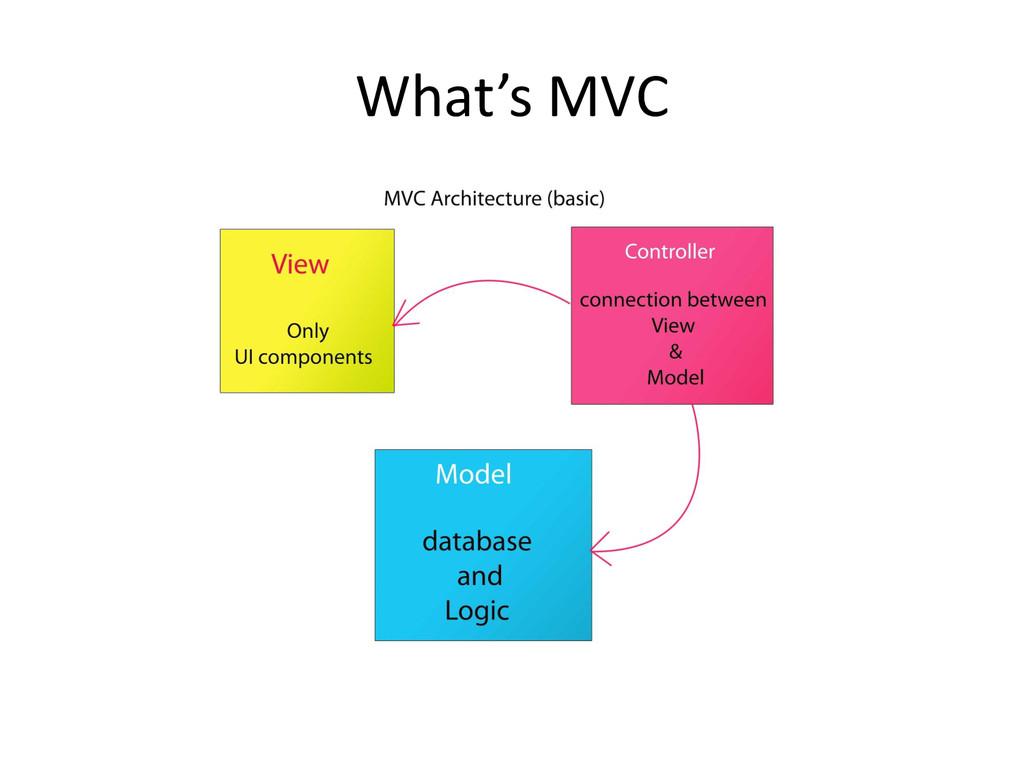 What's MVC