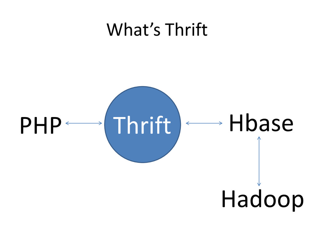 What's Thrift PHP Hbase Thrift Hadoop