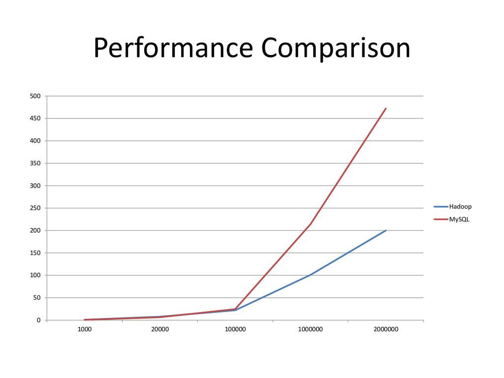 Performance Comparison 0 50 100 150 200 250 300...