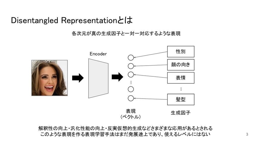 Disentangled Representationとは 3 各次元が真の生成因子と一対一...