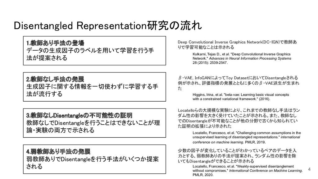 Disentangled Representation研究の流れ 4 1.教師あり手法の登場...