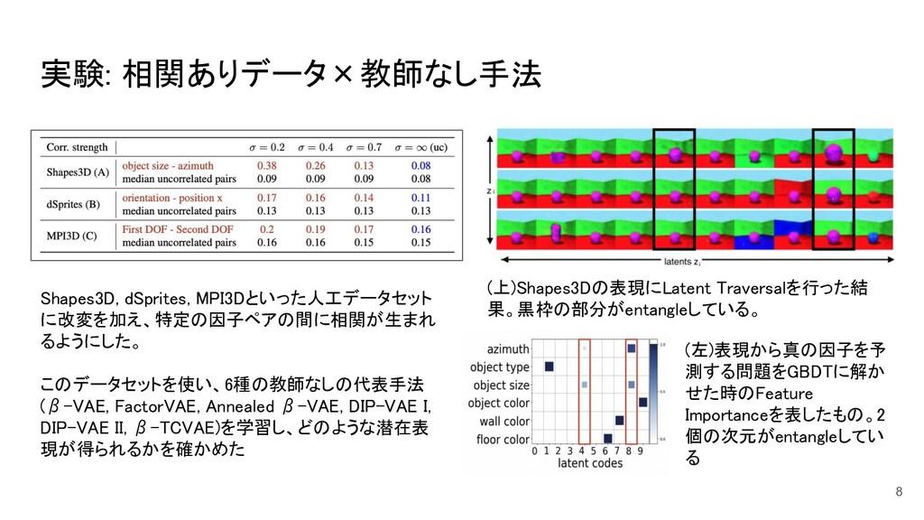 実験: 相関ありデータ×教師なし手法 8 Shapes3D, dSprites, MPI3D...