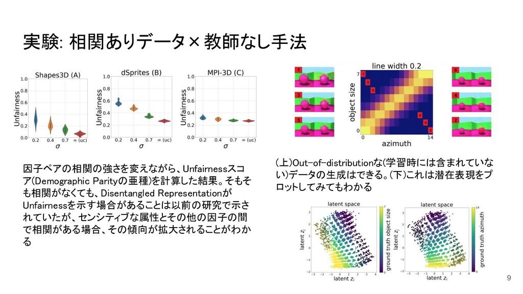 実験: 相関ありデータ×教師なし手法 9 因子ペアの相関の強さを変えながら、Unfairne...