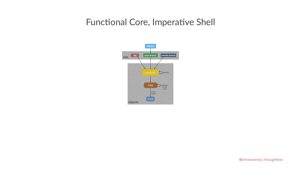 Func%onal Core, Impera%ve Shell @christoomey | ...