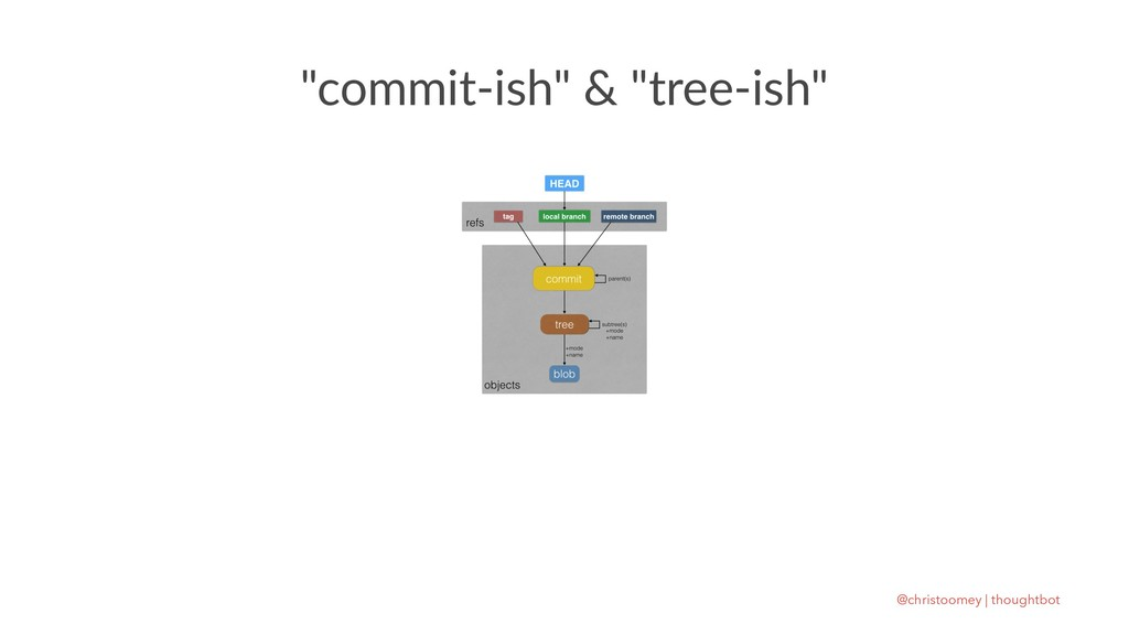 """commit-ish"" & ""tree-ish"" @christoomey 