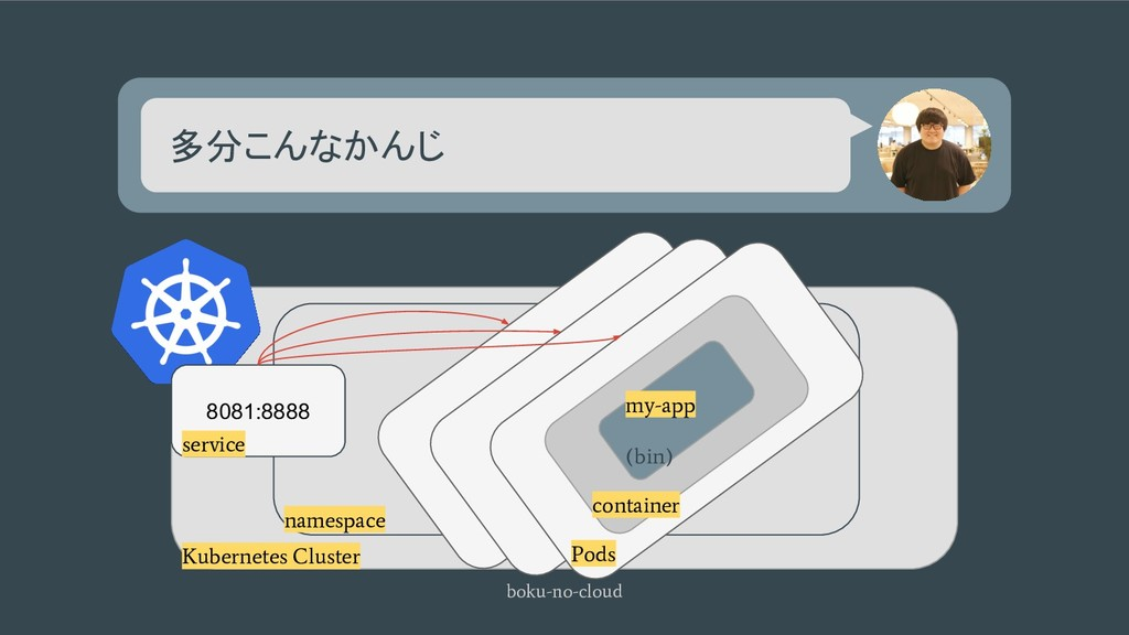 多分こんなかんじ boku-no-cloud Kubernetes Cluster names...