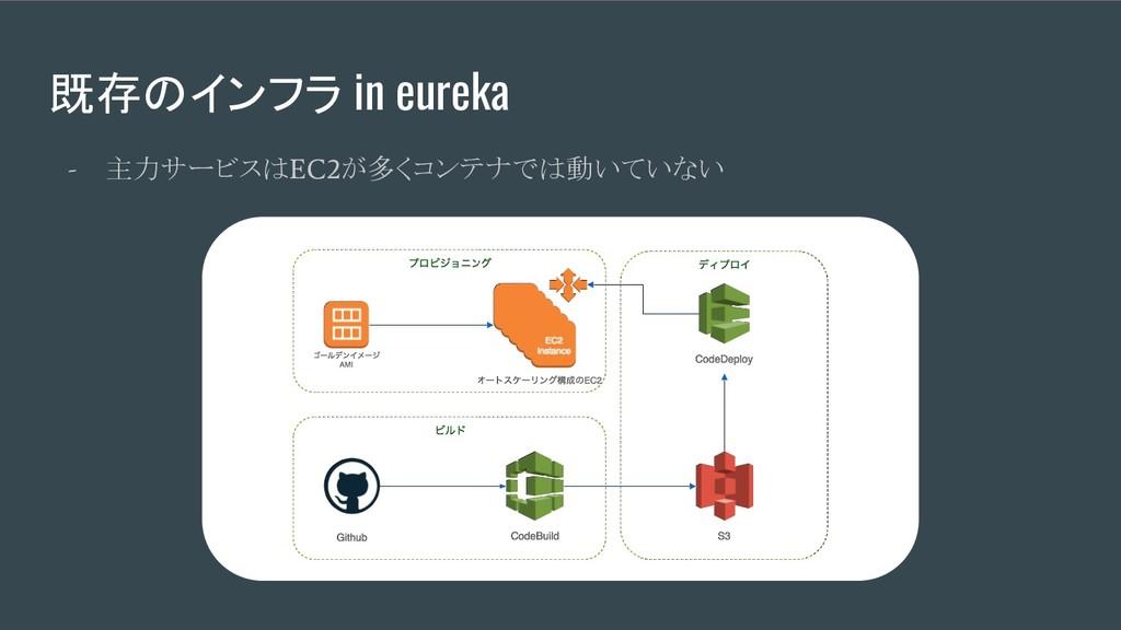 既存のインフラ in eureka - 主力サービスは EC2 が多くコンテナでは動いていない