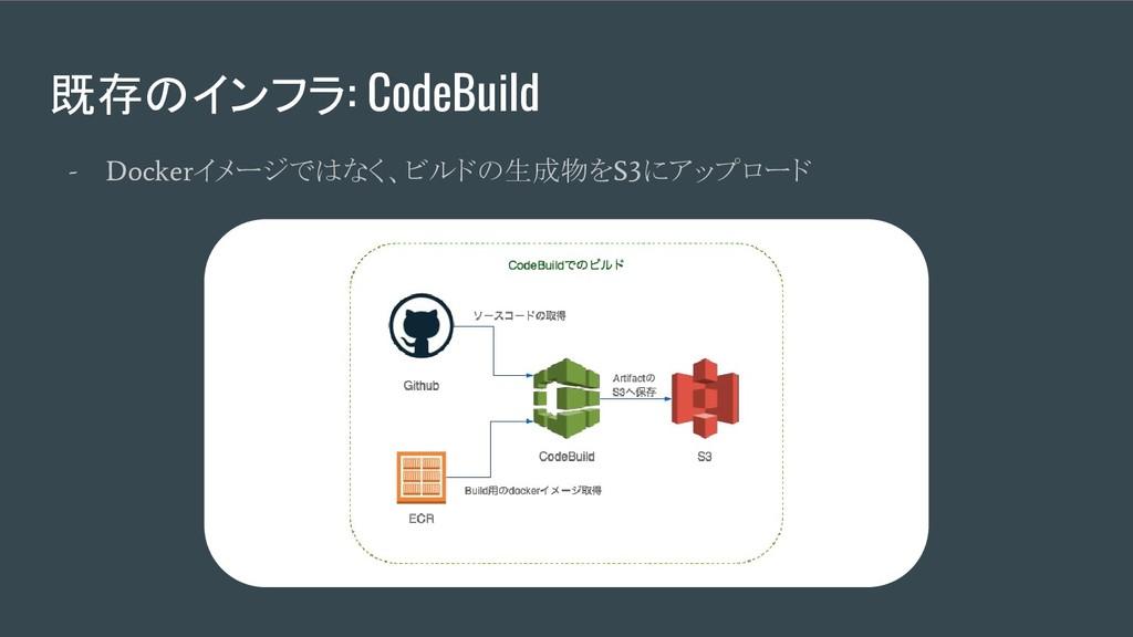 既存のインフラ: CodeBuild - Docker イメージではなく、ビルドの生成物を S...