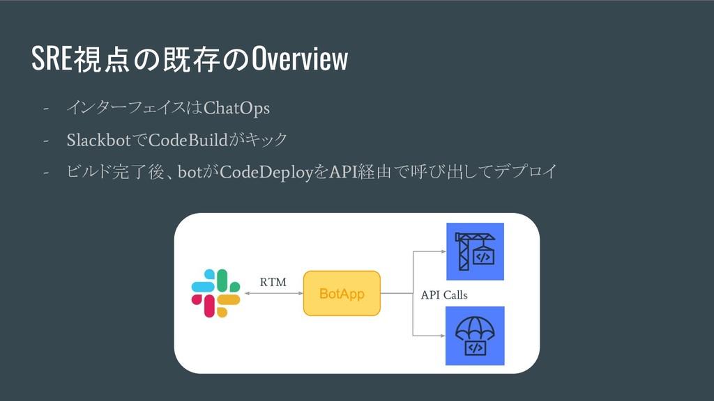 SRE視点の既存のOverview - インターフェイスは ChatOps - Slackbo...