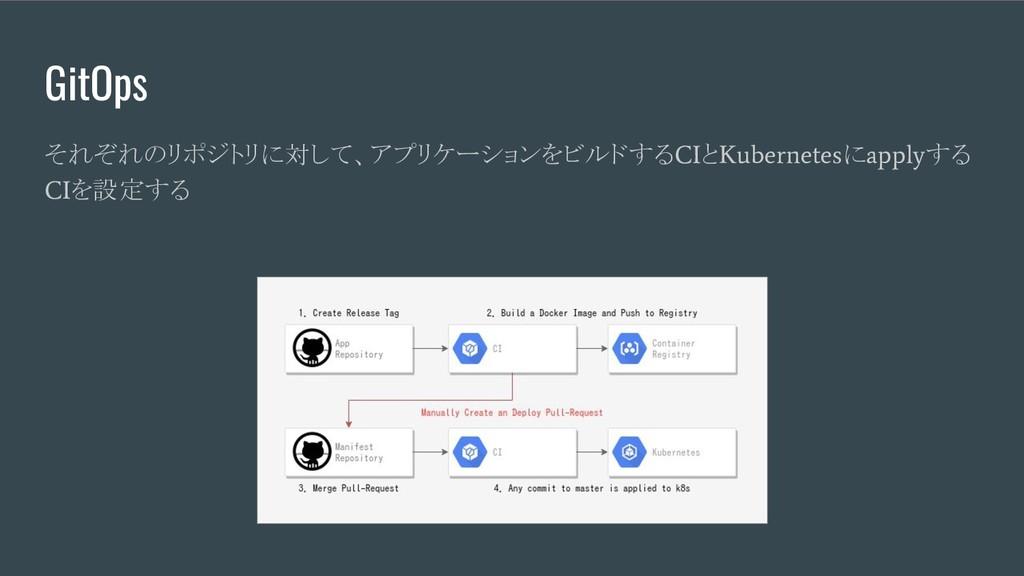 GitOps それぞれのリポジトリに対して、アプリケーションをビルドする CI と Kuber...