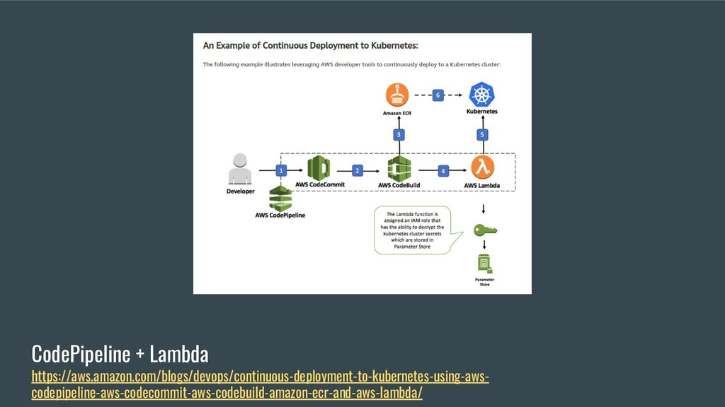 CodePipeline + Lambda https://aws.amazon.com/bl...