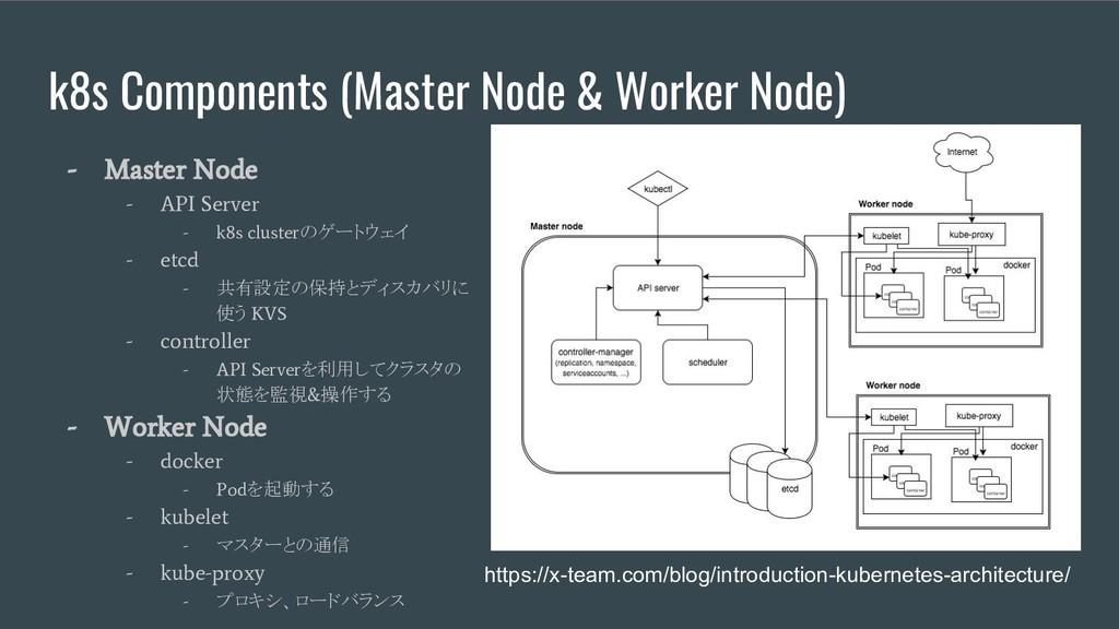 k8s Components (Master Node & Worker Node) - Ma...