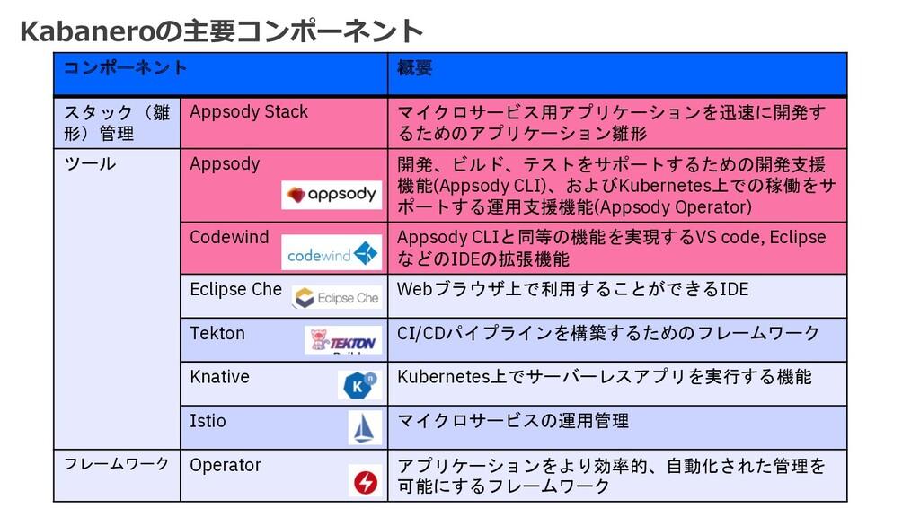 Kabaneroの主要コンポーネント コンポーネント 概要 スタック(雛 形)管理 Appso...