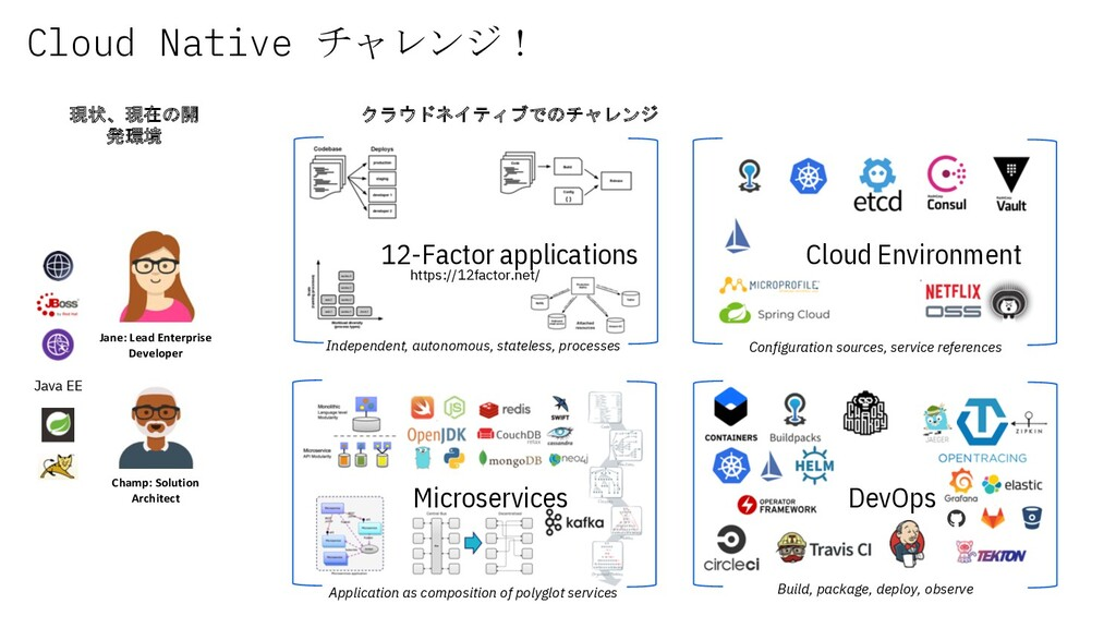 Cloud Native チャレンジ! Java EE 現状、現在の開 発環境 クラウドネイテ...