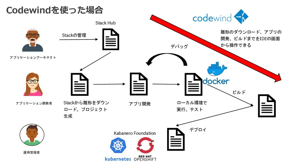 Codewindを使った場合 アプリケーション開発者 アプリケーションアーキテクト Stack...