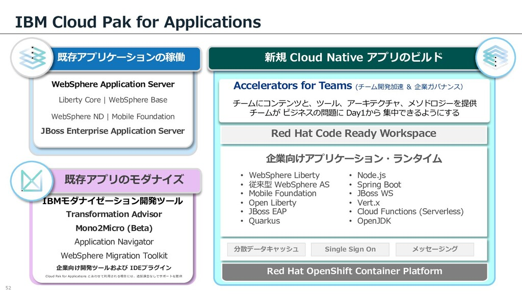 IBM Cloud Pak for Applications 52 IBM Moderniza...