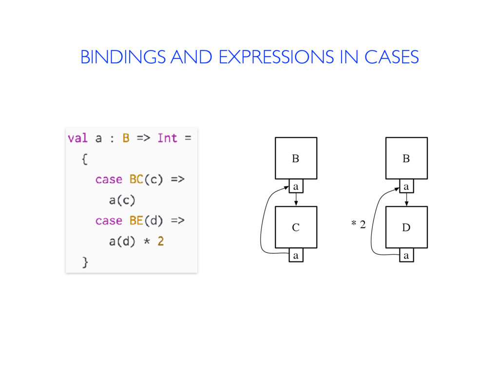 BINDINGS AND EXPRESSIONS IN CASES B a C a B a D...