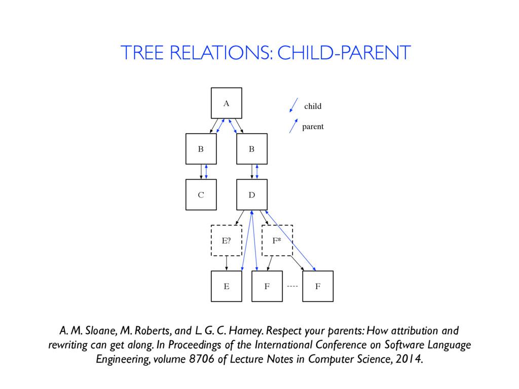 TREE RELATIONS: CHILD-PARENT A B B C D E? F* E ...