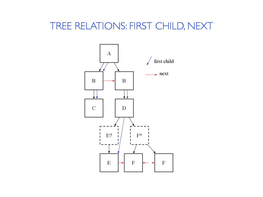 TREE RELATIONS: FIRST CHILD, NEXT A B B C D E? ...