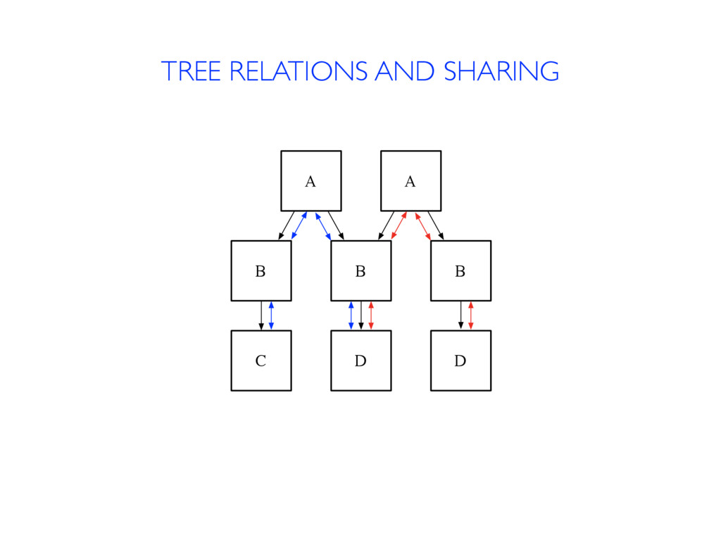TREE RELATIONS AND SHARING A B B A B C D D