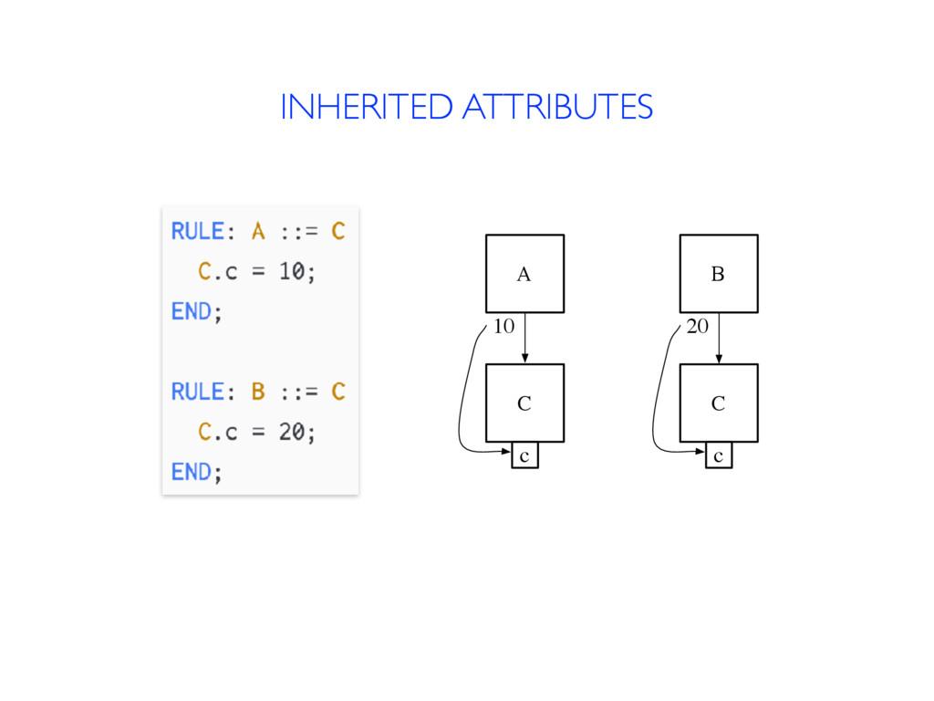 INHERITED ATTRIBUTES A C c 10 B C c 20