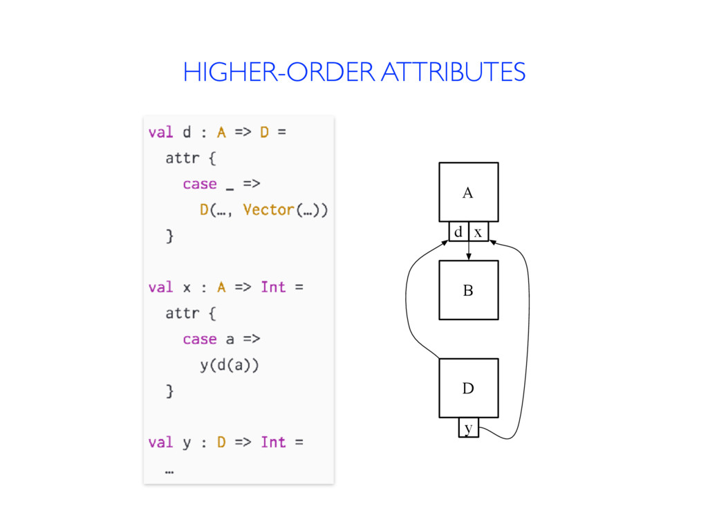 HIGHER-ORDER ATTRIBUTES A B d D x y
