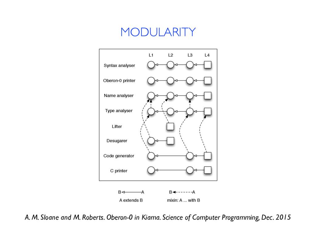 MODULARITY L1 L2 L3 L4 Syntax analyser Oberon-0...