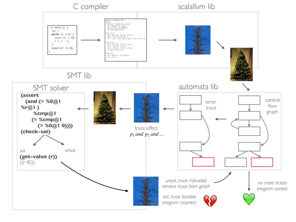 scalallvm lib control flow graph error trace tra...