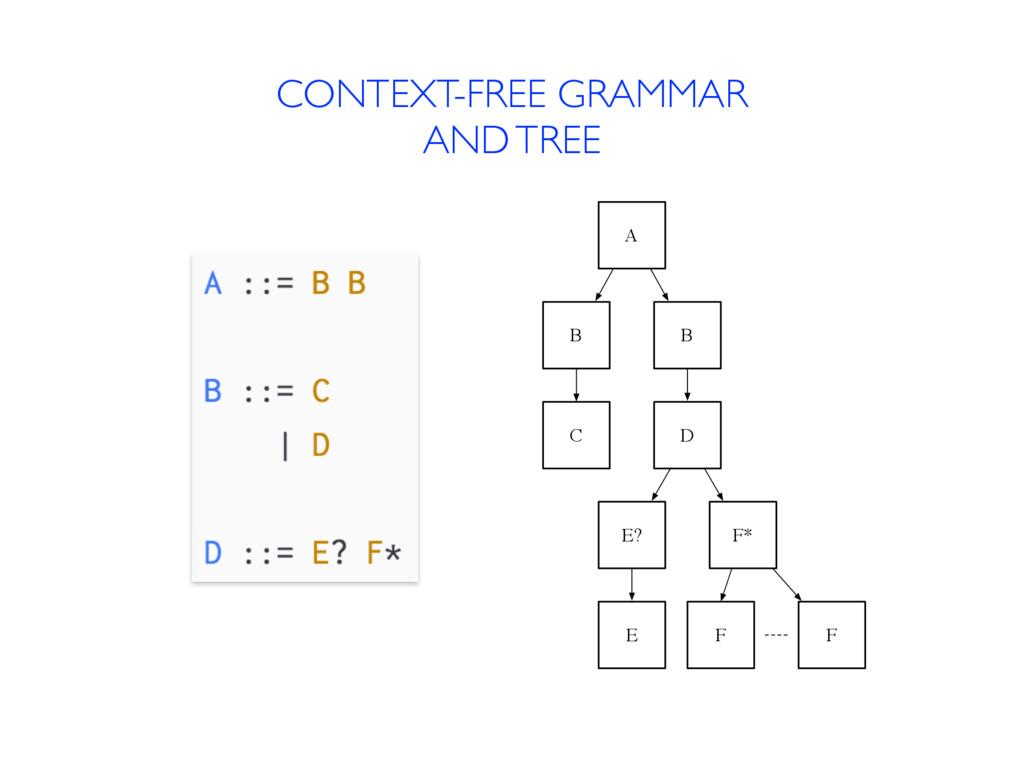 CONTEXT-FREE GRAMMAR AND TREE A B B C D E? F* E...