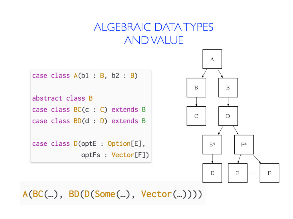 ALGEBRAIC DATA TYPES AND VALUE A B B C D E? F* ...