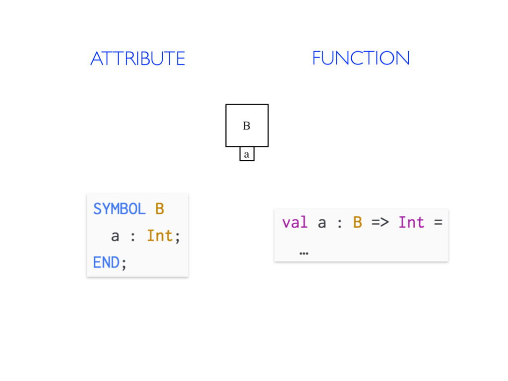 ATTRIBUTE FUNCTION B a