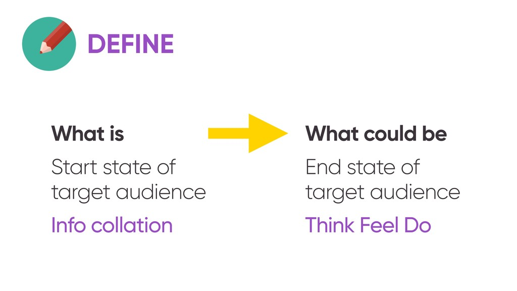 DEFINE What is Start state of target audience I...
