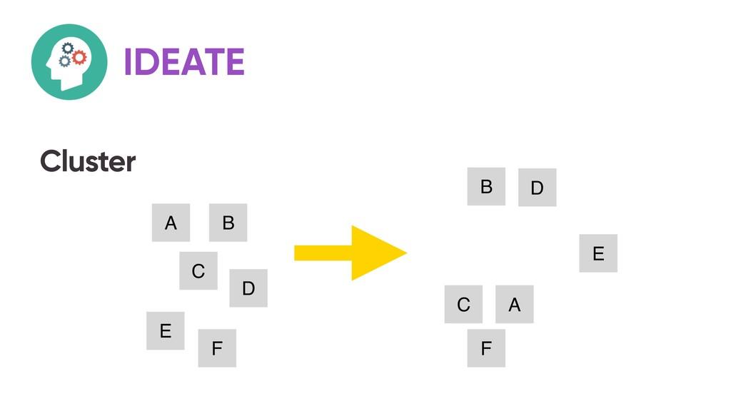 Cluster IDEATE A B C D E A B C D E F F
