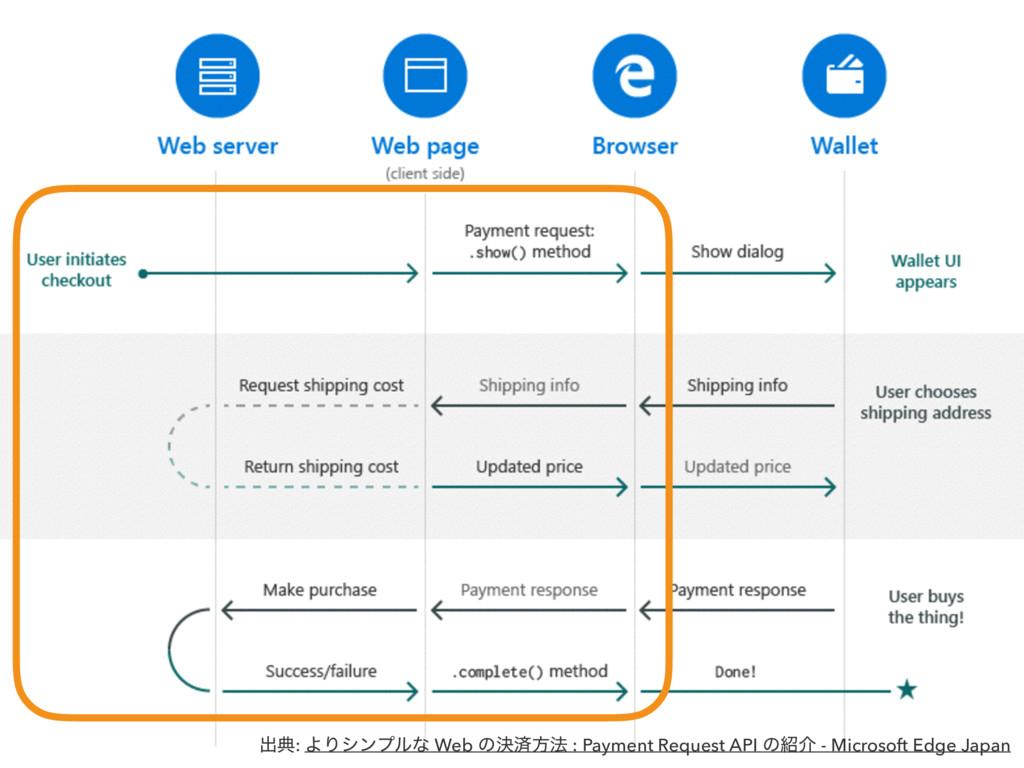ग़య: ΑΓγϯϓϧͳ Web ͷܾࡁํ๏ : Payment Request API ͷհ...