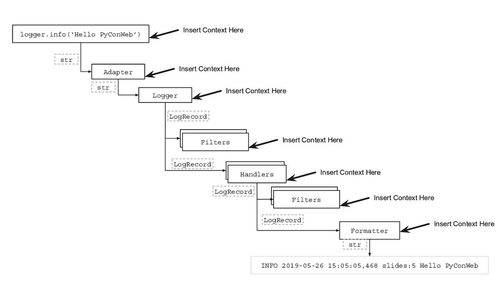 logger.info('Hello PyConWeb') Logger Filter Fil...