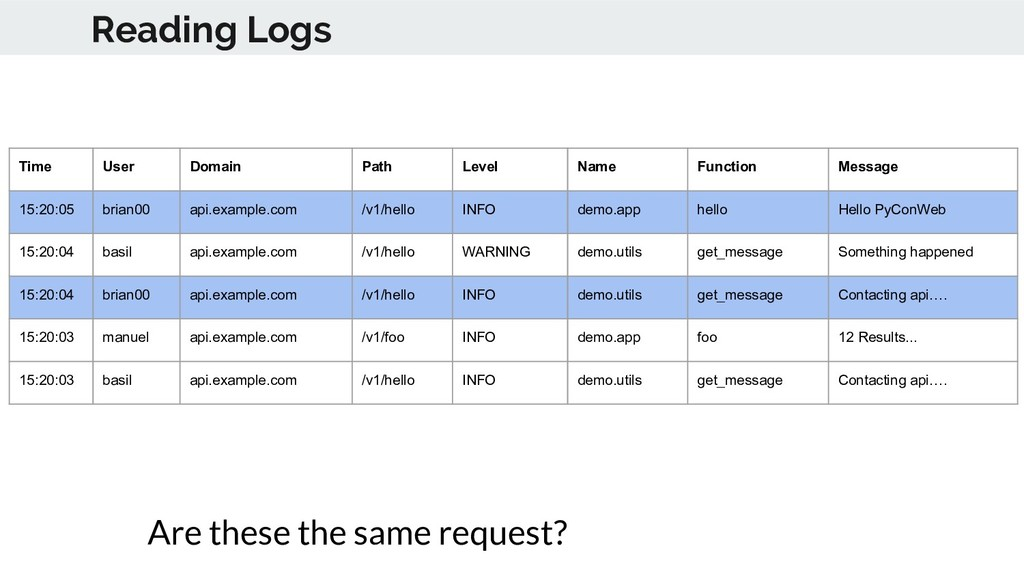 Reading Logs Time User Domain Path Level Name F...