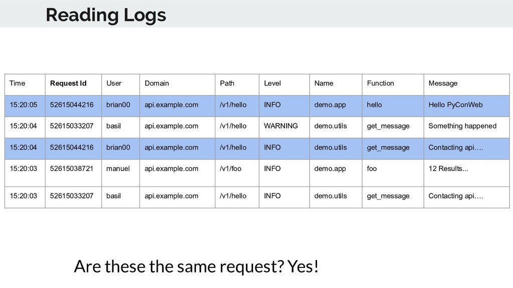 Reading Logs Time Request Id User Domain Path L...