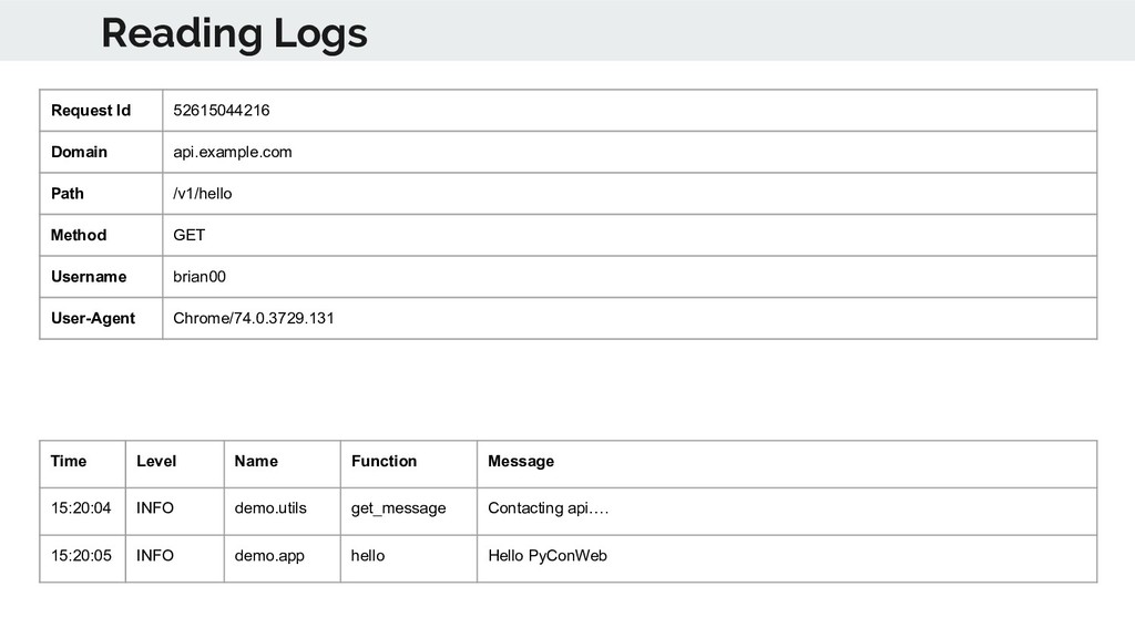 Reading Logs Time Level Name Function Message 1...