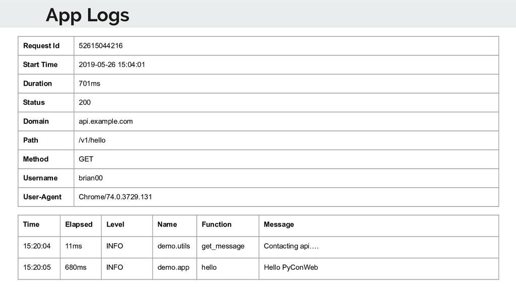 App Logs Time Elapsed Level Name Function Messa...